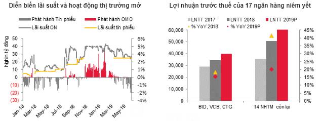 Lãi suất ổn định trên thị trường 1 và giảm trên thị trường 2: các NHTM đã chú trọng nhiều hơn đến tính bền vững - Ảnh 1.