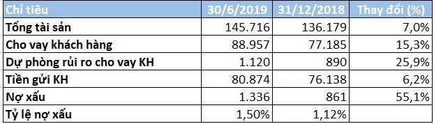 Lợi nhuận TPBank tăng 58% trong 6 tháng đầu năm, thu nhập nhân viên đạt gần 28,8 triệu đồng/người/tháng - Ảnh 3.