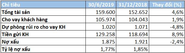 Biến động nhân sự cấp cao, lợi nhuận Eximbank giảm 29% trong 6 tháng đầu năm - Ảnh 3.