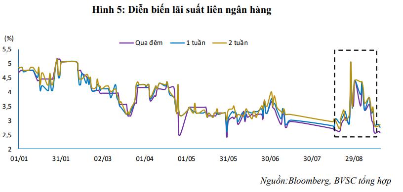 Lãi suất liên ngân hàng sụt giảm sau khi NHNN phát đi thông báo hạ lãi suất điều hành - Ảnh 2.