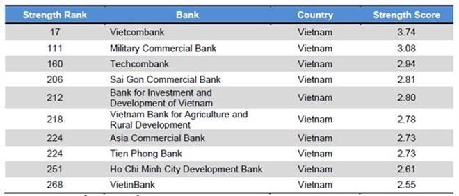20190924_Vietcombank - xep hang Strongest bank
