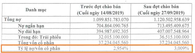 Tổng nợ của VietinBank vượt 1,12 triệu tỉ đồng, gấp hơn 30 lần vốn cổ phần - Ảnh 2.