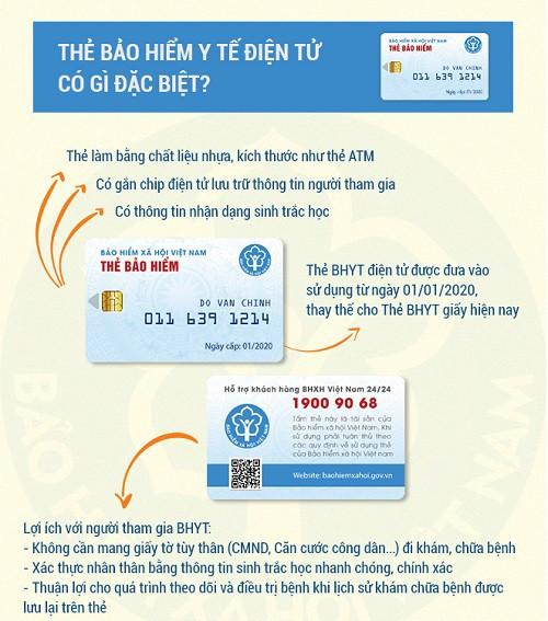 Thẻ Bảo hiểm y tế điện tử có gì đặc biệt? - Ảnh 1.