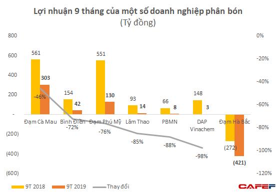 Lợi nhuận 9 tháng của một loạt đại gia phân bón Bình Điền, Lâm Thao, Đạm Phú Mỹ sụt giảm tới 70-80% so với cùng kỳ - Ảnh 2.
