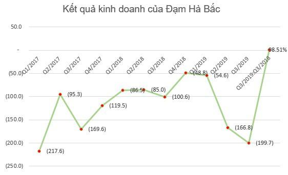 Lợi nhuận 9 tháng của một loạt đại gia phân bón Bình Điền, Lâm Thao, Đạm Phú Mỹ sụt giảm tới 70-80% so với cùng kỳ - Ảnh 3.