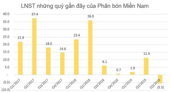 Lợi nhuận 9 tháng của một loạt đại gia phân bón Bình Điền, Lâm Thao, Đạm Phú Mỹ sụt giảm tới 70-80% so với cùng kỳ - Ảnh 4.
