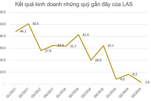 Lợi nhuận 9 tháng của một loạt đại gia phân bón Bình Điền, Lâm Thao, Đạm Phú Mỹ sụt giảm tới 70-80% so với cùng kỳ - Ảnh 6.