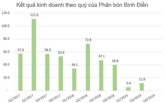 Lợi nhuận 9 tháng của một loạt đại gia phân bón Bình Điền, Lâm Thao, Đạm Phú Mỹ sụt giảm tới 70-80% so với cùng kỳ - Ảnh 7.