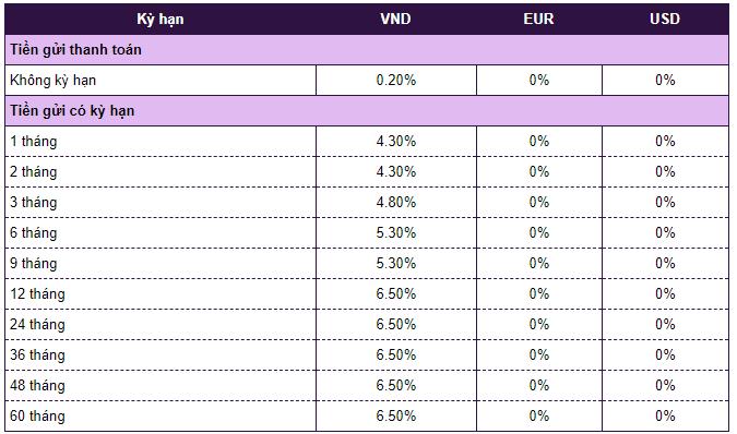 Lãi suất ngân hàng Vietcombank mới nhất tháng 12/2019: Cao nhất là 6,8%/năm - Ảnh 3.
