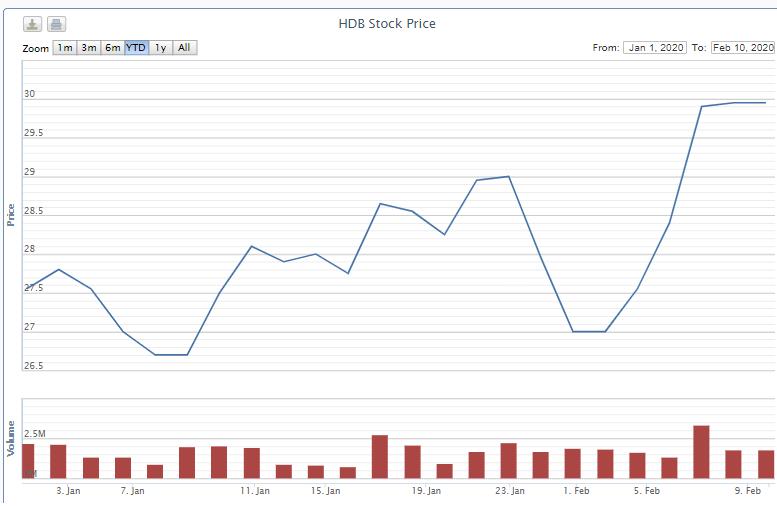 HDBank dự kiến bán hơn 3,3 triệu cổ phiếu quĩ cho người lao động với giá 10.000 đồng/cp - Ảnh 1.