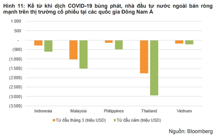 Động thái nới lỏng tiền tệ chưa thể thúc đẩy dòng vốn ngoại vào Việt Nam nhưng điều đó sẽ khác khi dịch COVID-19 qua đi - Ảnh 3.