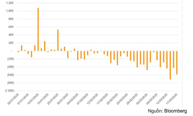 Khối ngoại bán ròng mạnh trên TTCK Việt Nam kể từ cuối tháng 1 năm 2020 khi dịch COVID-19 lan rộng tại Trung Quốc (tỷ đồng)