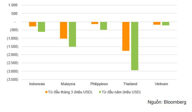 Kể từ khi dịch COVID-19 bùng phát, nhà đầu tư nước ngoài bán ròng mạnh trên thị trường cổ phiếu tại các quốc gia Đông Nam Á