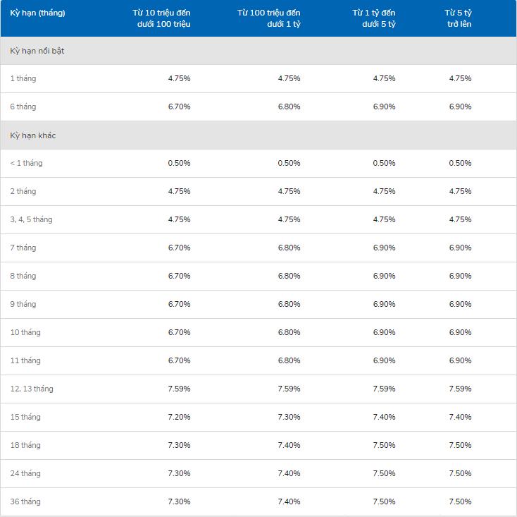 Lãi suất ngân hàng VIB cao nhất tháng 4/2020 là 7,6%/năm - Ảnh 1.