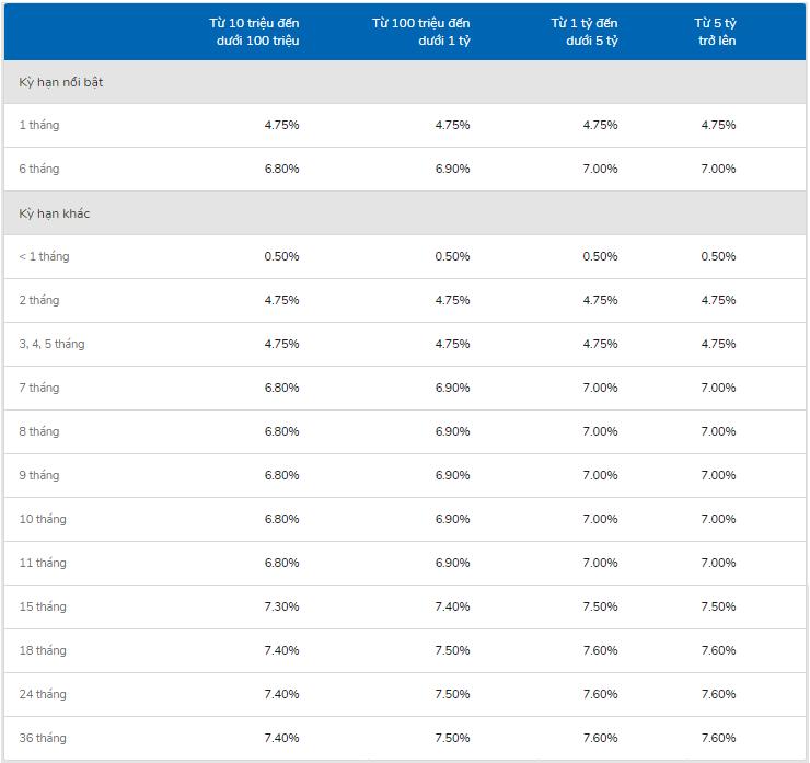 Lãi suất ngân hàng VIB cao nhất tháng 4/2020 là 7,6%/năm - Ảnh 2.