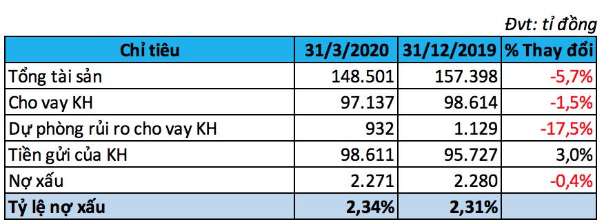 Bất chấp COVID-19, SeABank vẫn lãi gấp đôi so với cùng kì năm trước - Ảnh 2.