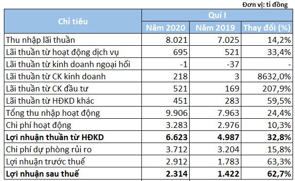 Bất chấp dịch COVID-19, lợi nhuận VPBank vẫn tăng trưởng 63% trong quí I - Ảnh 2.