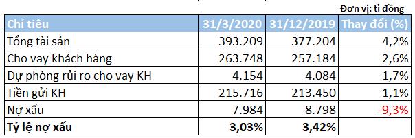 Bất chấp dịch COVID-19, lợi nhuận VPBank vẫn tăng trưởng 63% trong quí I - Ảnh 3.