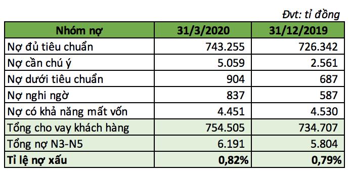 Từ kết quả kinh doanh của Vietcombank, 'bắt mạch' sức khoẻ và triển vọng của toàn ngành ngân hàng - Ảnh 2.