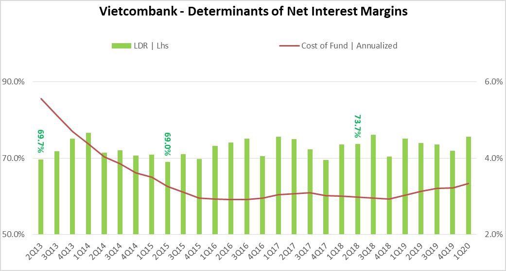 Từ kết quả kinh doanh của Vietcombank, 'bắt mạch' sức khoẻ và triển vọng của toàn ngành ngân hàng - Ảnh 3.
