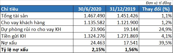 Agribank lãi trước thuế 6.761 tỉ đồng trong 6 tháng đầu năm - Ảnh 2.