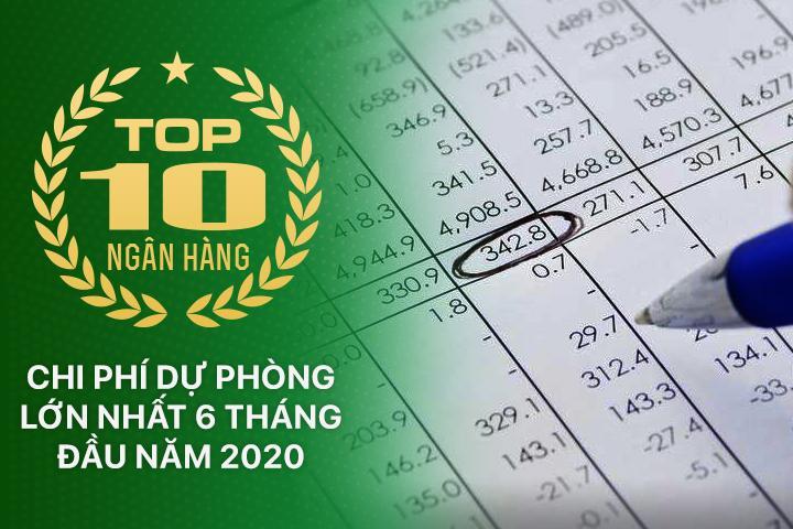 TOP 10 ngân hàng trích lập dự phòng rủi ro nhiều nhất năm 2019 - Ảnh 1.