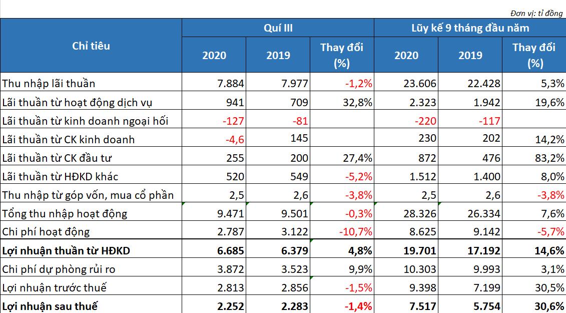 Lợi nhuận 9 tháng VPBank tăng trưởng hơn 30%, tỉ lệ nợ xấu ở mức 3,65% - Ảnh 2.