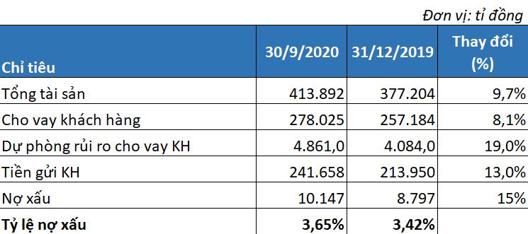 Lợi nhuận 9 tháng VPBank tăng trưởng hơn 30%, tỉ lệ nợ xấu ở mức 3,65% - Ảnh 3.