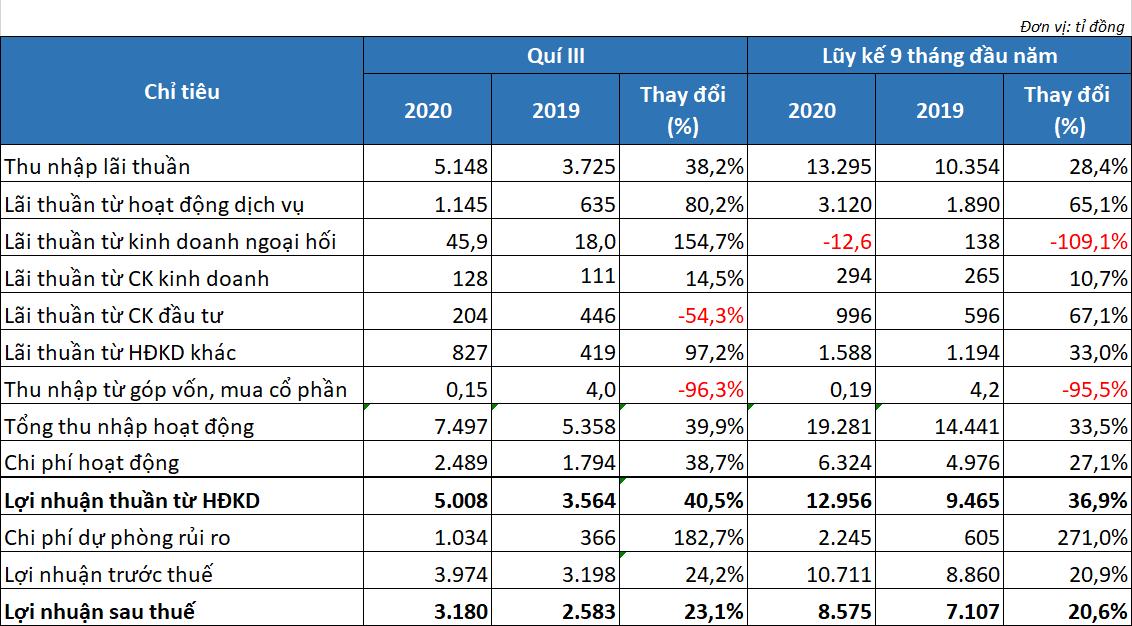 Techcombank lãi hơn 10.700 tỉ đồng trước thuế, tỉ lệ nợ xấu 0,6%  - Ảnh 1.