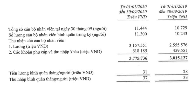 Techcombank lãi hơn 10.700 tỉ đồng trước thuế, tỉ lệ nợ xấu 0,6%  - Ảnh 3.