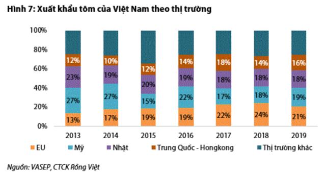 Nguồn: Báo cáo VDSC