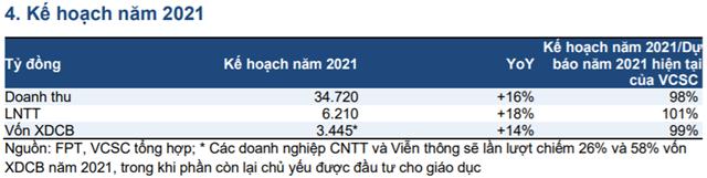 Nguồn: Báo cáo VCSC