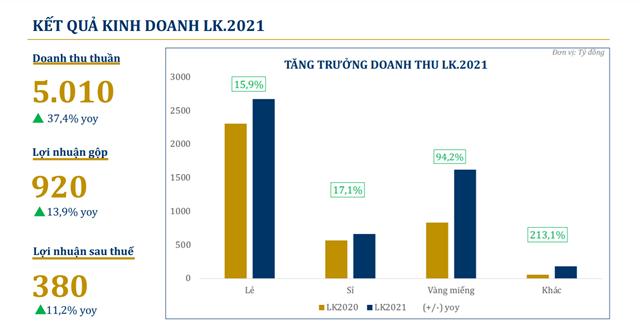 PNJ: Doanh thu vàng miếng tăng 94,2% do dịp lễ Thần Tài - Ảnh 1