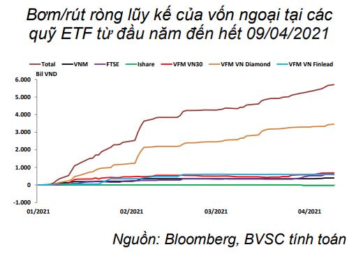 Nguồn: Báo cáo BVSC