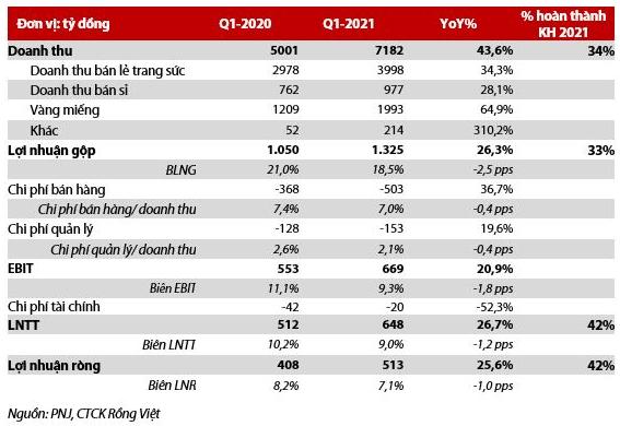 Kết quả kinh doanh quý I/2020 của PNJ (Nguồn: PNJ, CTCK Rồng Việt)