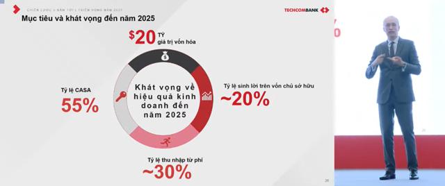 Nguồn: Techcombank