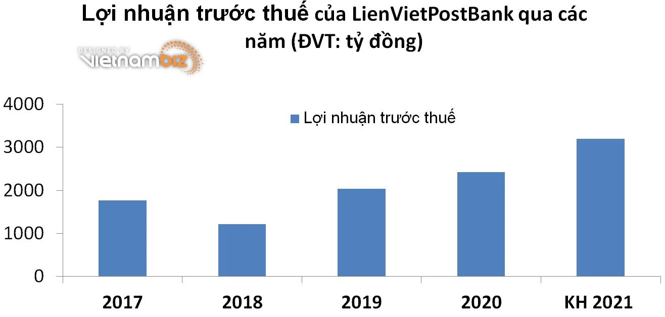ĐHĐCĐ LienVietPostBank: 'Bầu' Thụy gia nhập ban lãnh đạo, mục tiêu lãi năm 2021 tăng 32% - Ảnh 2.