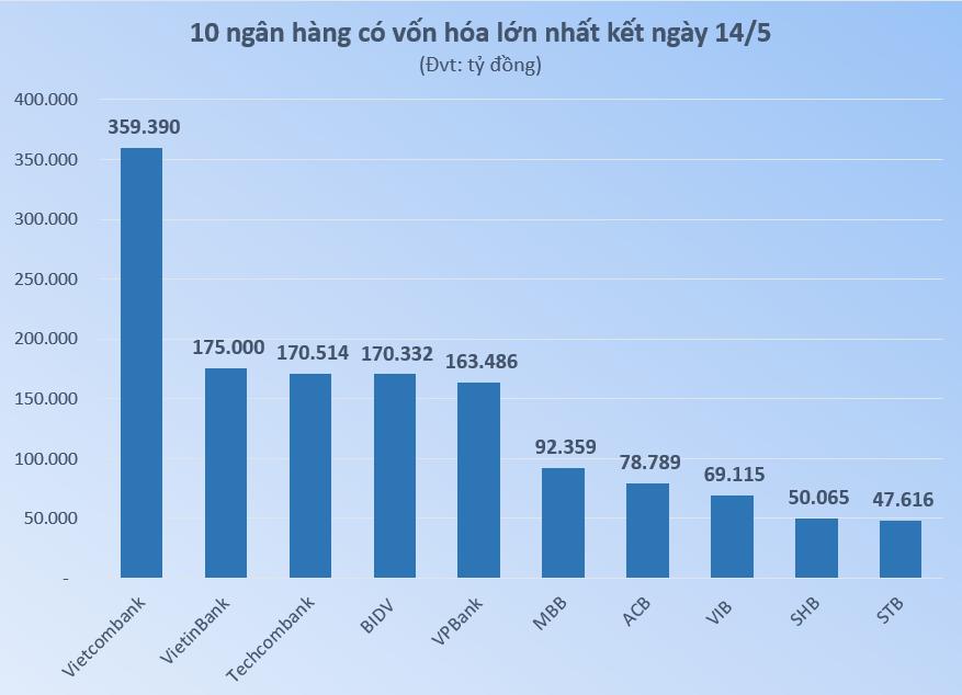 Cổ phiếu VPB tăng liên tiếp 3 tuần, vốn hóa VPBank áp sát BIDV, Techcombank - Ảnh 2.