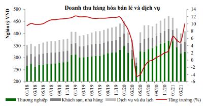 Nguồn: Báo cáo VCBS
