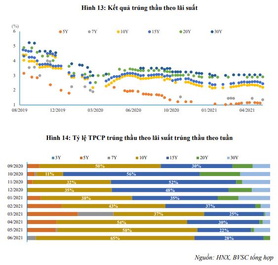 Kết quả đấu thầu trái phiếu Chính phủ trong tuần qua – Nguồn: Báo cáo BVSC