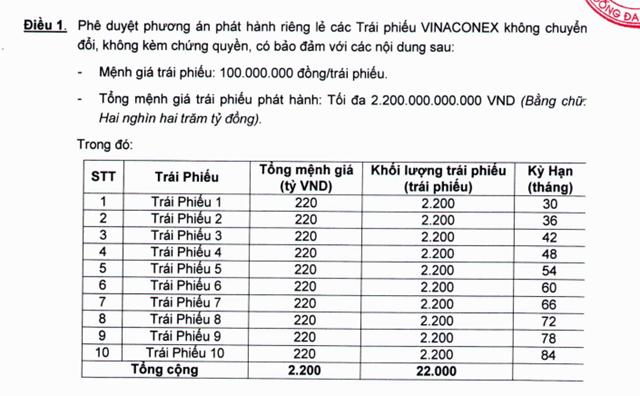 Tổng mệnh giá, Khối lượng trái phiếu và Kỳ hạn của từng loại trái phiếu do Vinaconex công bố phát hành. (Nguồn: Vinaconex).