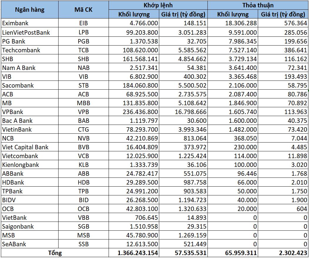 Cổ phiếu ngân hàng tuần qua: 25/26 mã giảm giá, vốn hóa VPBank áp sát BIDV, Techcombank - Ảnh 6.