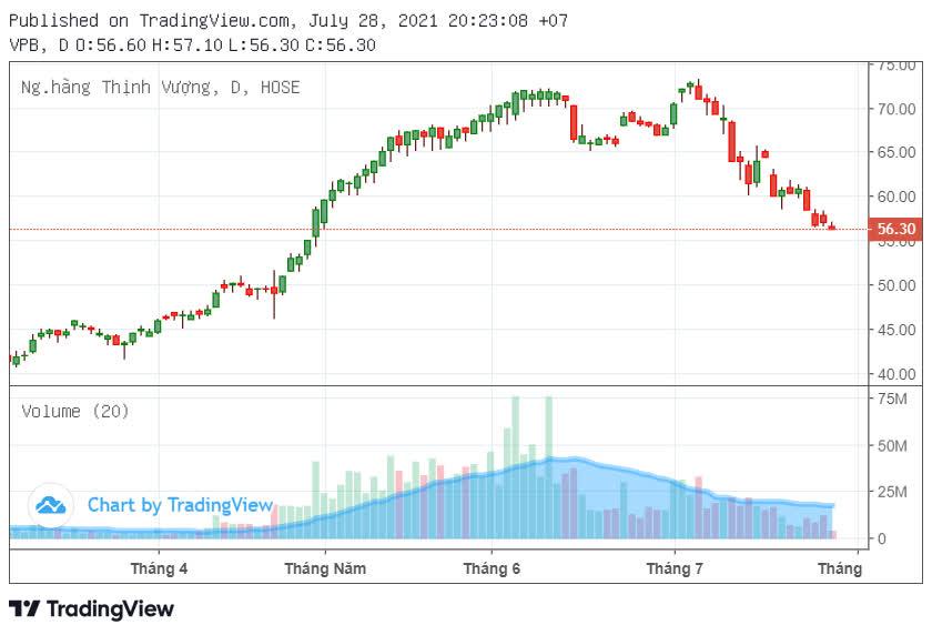 Cổ đông VPBank chốt phương án phát hành cổ phiếu tỷ lệ 80% - Ảnh 2.
