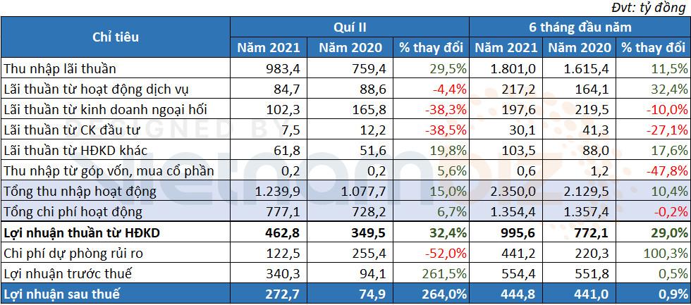 Eximbank: Cắt giảm mạnh chi phí dự phòng, lãi trước thuế quý II gấp 3,6 lần cùng kỳ - Ảnh 1.