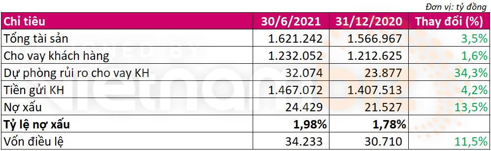 Agribank lãi gần 9.500 tỷ đồng 6 tháng đầu năm, vốn điều lệ đã được bổ sung 3.500 tỷ đồng - Ảnh 3.