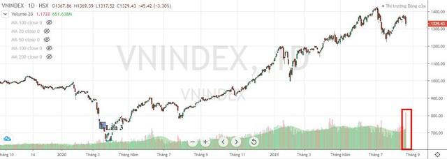 Nhà đầu tư lớn vẫn trên sàn ảnh 1