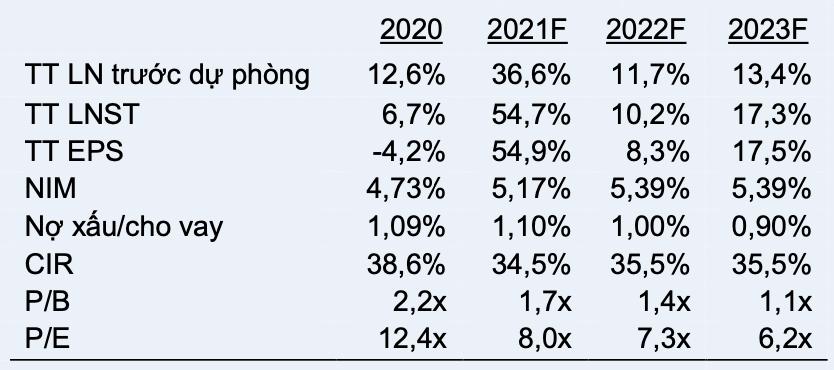VCSC nâng dự báo lợi nhuận năm của MB lên hơn 16.600 tỷ đồng - Ảnh 1.
