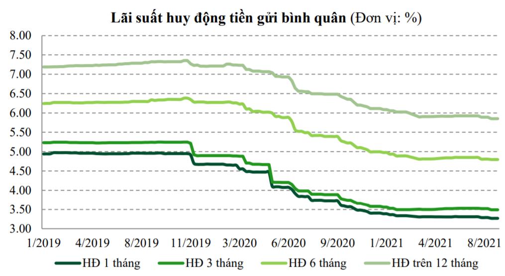 VCBS: Lãi suất liên ngân hàng có thể chịu áp lực tăng vào cuối năm, lãi suất cho vay vẫn có dư địa giảm thêm - Ảnh 1.