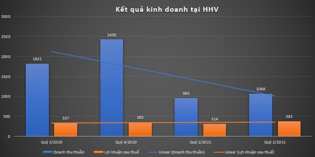 Kết quả kinh doanh tạiCông ty Cổ phần Đầu tư Hạ tầng giao thông Đèo Cả (HHV)