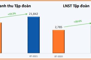 FPT lãi ròng 2.629 tỷ đồng sau 8 tháng